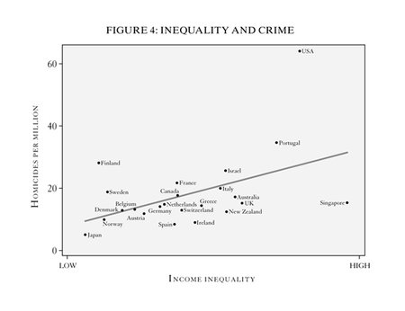 Economic inequality in the united states essay