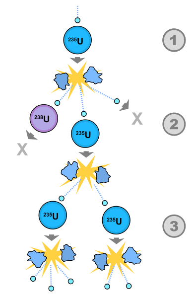 Nuclear fission diagram.png