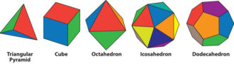 The five regular polyhedra. Steven Weinberg writes that 'they satisfy the symmetry requirement that every face, every edge, and every corner should be precisely the same as every other face, edge, or corner.... Plato argued in Timaeus that these were the shapes of the bodies making up the elements: earth consists of little cubes, while fire, air, and water are made of polyhedra with four, eight, and twenty identical faces, respectively. The fifth regular polyhedron, with twelve identical faces, was supposed by Plato to symbolize the cosmos.'
