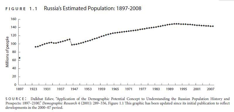Russia's Estimated Population.jpg