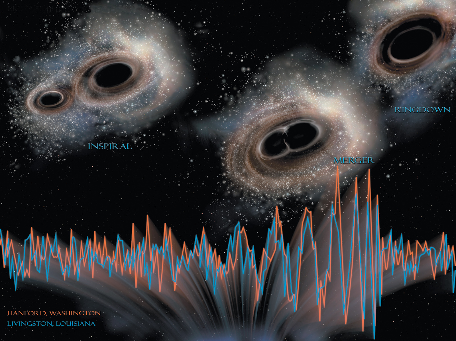 A simulation of the collision of two black holes, which merged about 1.3 billion years ago to form a single black hole sixty-two times the mass of the sun. In the first discovery of its kind, the gravitational waves were detected simultaneously last September by the two branches of the Laser Interferometer Gravitational-Wave Observatory (LIGO), located in Hanford, Washington, and Livingston, Louisiana, and announced in February 2016.