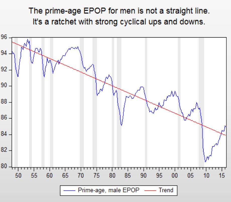 "From Jared Bernstein's blog, ""On the Economy,"" September 7, 2016"