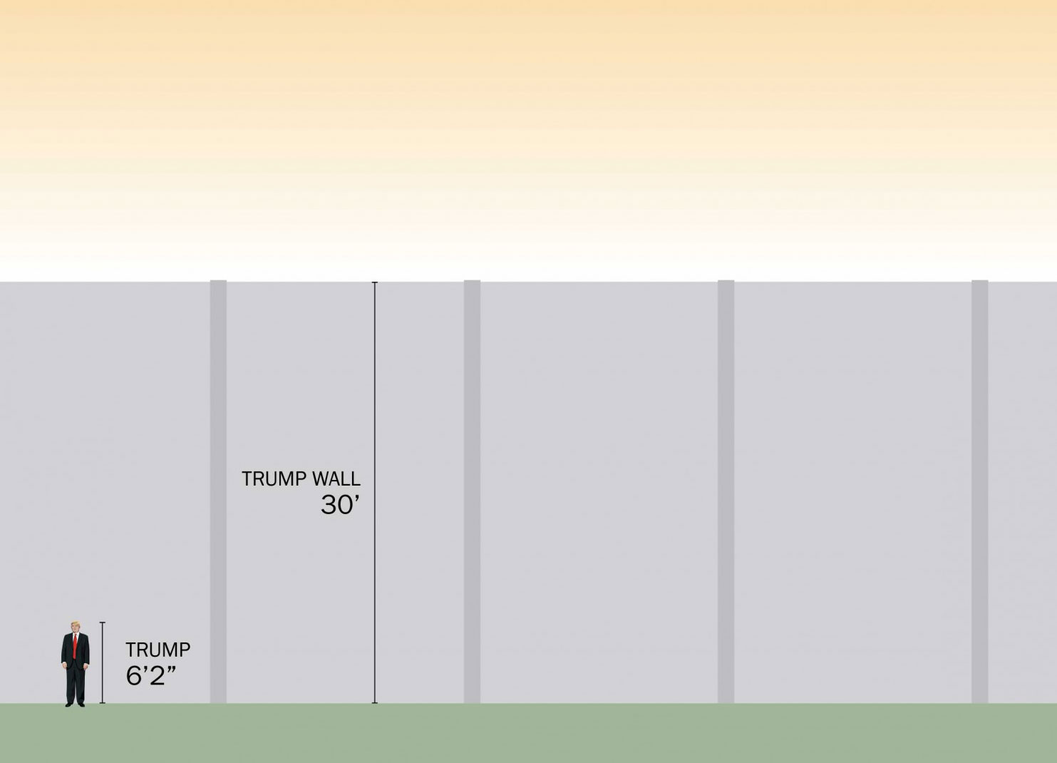 Illustration of Donald Trump's wall on the Mexican border as he described it in August 2015; the proposed height has fluctuated over time