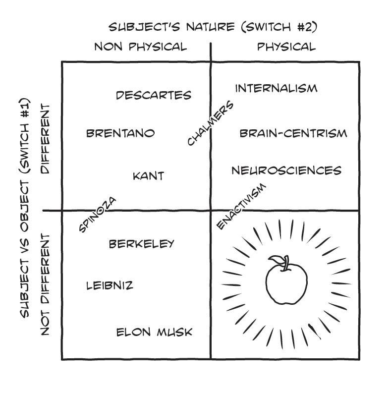 Riccardo Manzotti's metaphysical switchboard