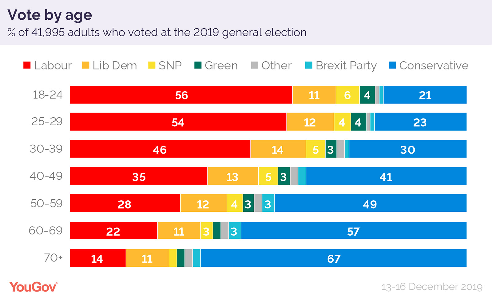 How Britain voted 2019 chart