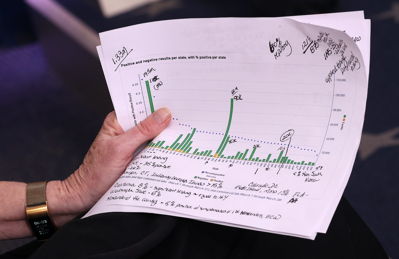 Notes of held by White House coronavirus response coordinator Deborah Birx during the Task Force's daily briefing on the morning the government reported an unprecedented 6.6 million jobless claims due to the pandemic, Washington, D.C., April 2, 2020